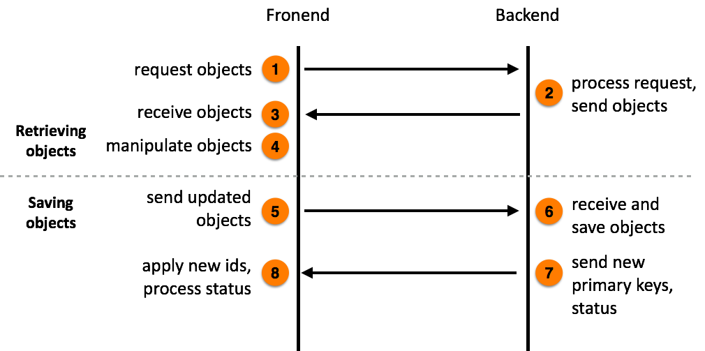 ponyjs using pony orm objects at the frontend \u2014 pony orm documentation Relational Schema _images ponyjs workflow png